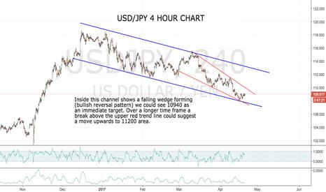 USDJPY: Falling wedge...USD/JPY