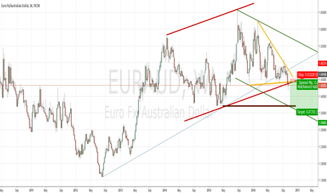 EURAUD: Huge EURAUD Short Triangle Break for 700 Pips.