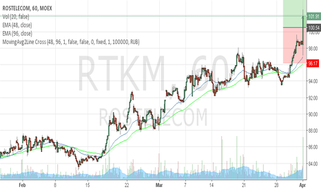 RTKM: Rostelekom