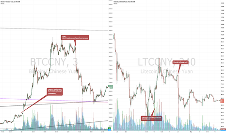 LTCCNY: Important lesson to learn from: Buy the rumor sell the news