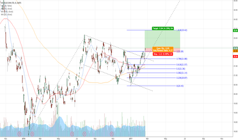 SKM: LONG SKM WITH NICE KICKER ON FLAG CONFIRMATION BREAKOUT