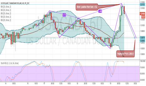 USDCAD: UC  GOING DOWN