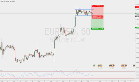 EURUSD: Waiting on the break of the box