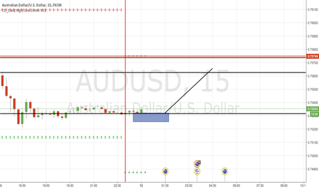 AUDUSD: Next Idea Of AUDUSD AND FIRST TRADE THIS WEEK