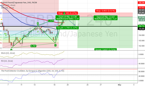 GBPJPY: GJ Sell ABCD Pattern