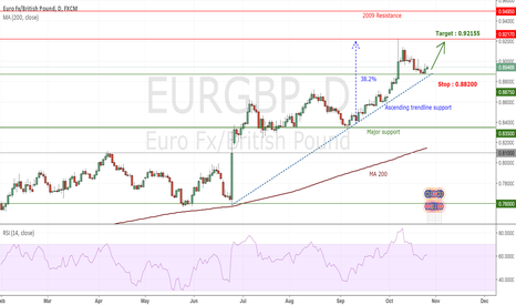 EURGBP: EURGBP : Joining the upside trend with a great R/R