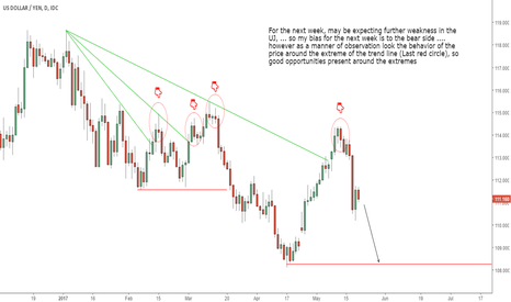USDJPY: USDJPY ... Bearish perspective
