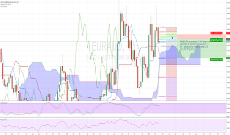 EURAUD: EURAUD weekly retrace before continuation