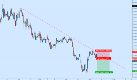 NZDUSD: NZDUSD Short off Resistance Trendline Rejection