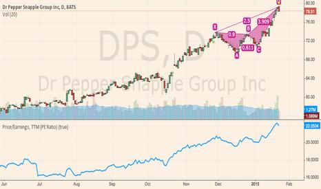 DPS: DPS - Bearish Butterfly