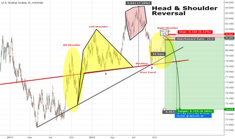 DX1!: Dollar Head & Shoulder Reversal