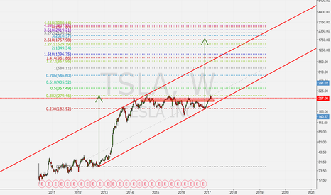 TSLA: This could be crazy. Traditional valuation does not work.