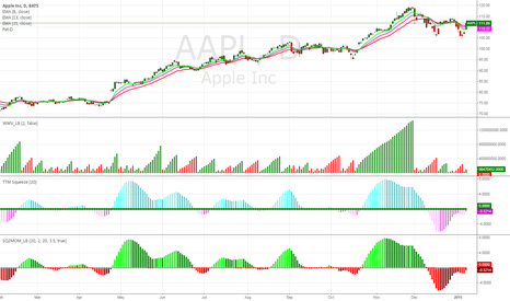 AAPL: AAPL Chart