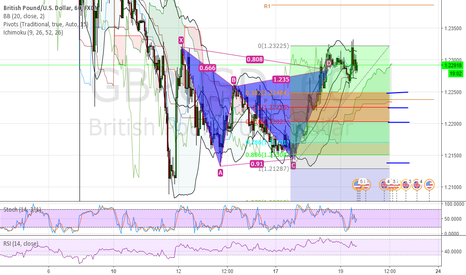 GBPUSD: Gartley with 4 targets