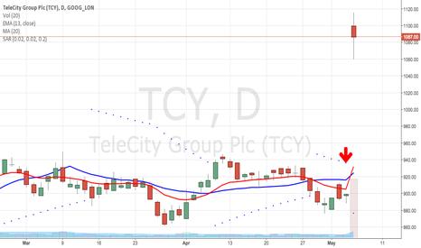 TCY: TCY SWAG + SAGO signals