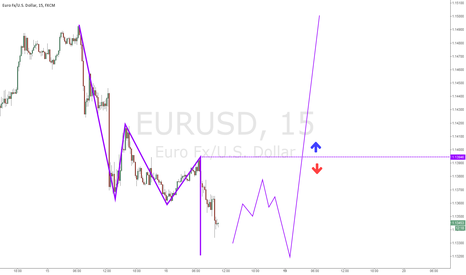 EURUSD: This is it..