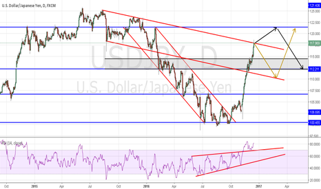 USDJPY: POSSIBLE THINGS , WAITING FOR CORRECTION