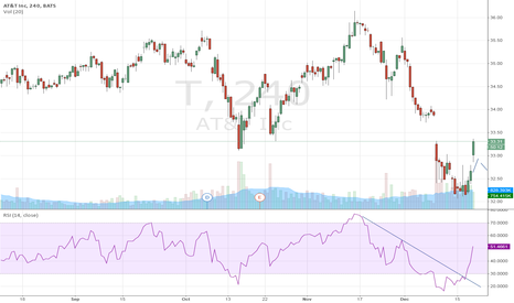 T: AT&T Inc stuck in side trend