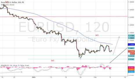 EURUSD: eur$
