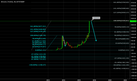 BTCUSD: BTCUSD M1 is about to deal with bears