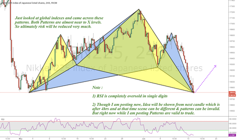 JPN225: NIKKEI 225 : Dual Patterns Cypher & Gartley