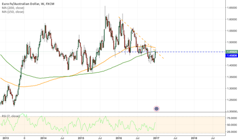 EURAUD: EURAUD - Perfect Short Entry? Now.