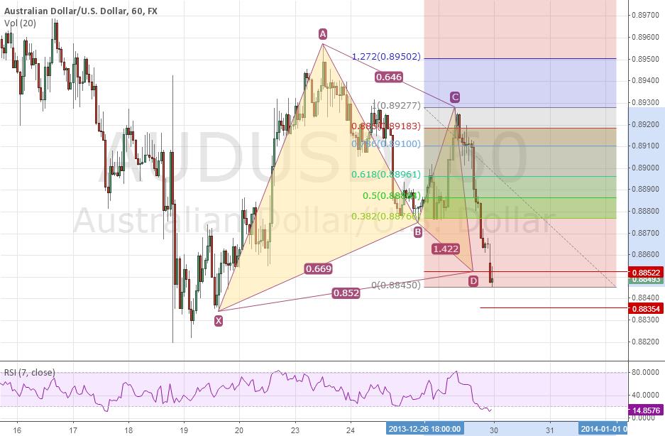 Bullish Gartley Pattern on AUDUSD 1 hr chart