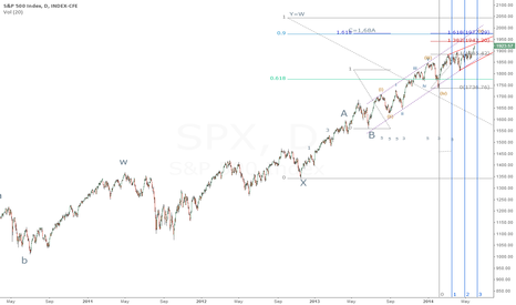 SPX: SPY main chart