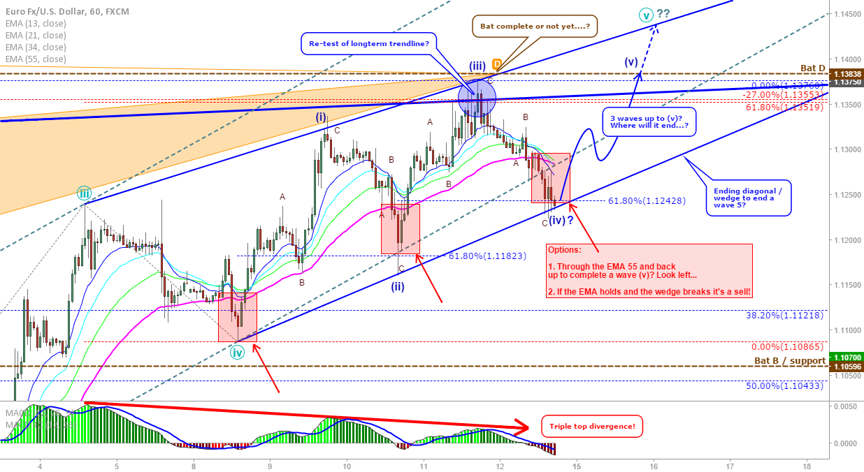 EUR/USD: Ending diagonal update, up for wave 5 or break now?