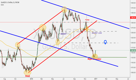 XAUUSD: Gold is going to $1200 resistance