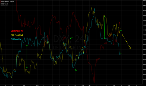 DXY: Gold and Eur vs. $index
