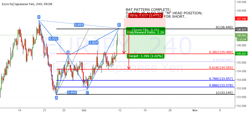 EURJPY FORMING A BEARISH BAT PATTERN
