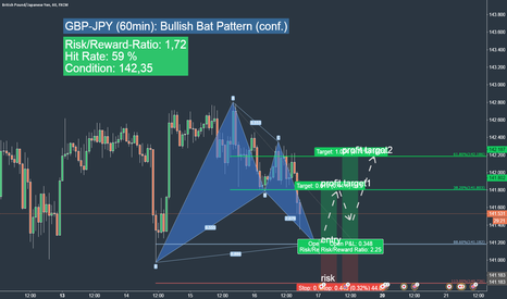 GBPJPY: GBP-JPY more upside potential ahead?