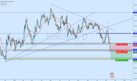 EURUSD: EUR/USD - Short Trade