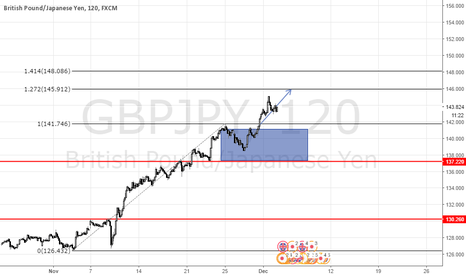 GBPJPY: Trading using two pivots: Forex - GBP/JPY, medium term analysis