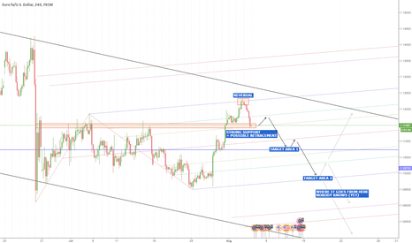 EURUSD: EURUSD on Team Bear