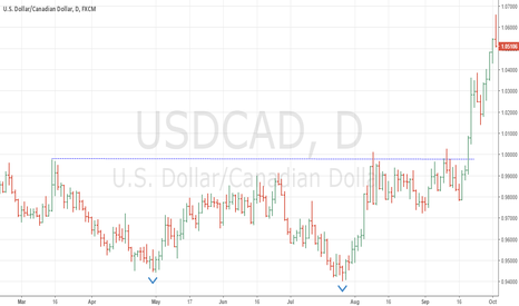 USDCAD: Double bottom in USDCAD