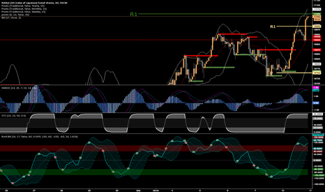 JPN225: Nikkei 225 SHORT FROM 17055