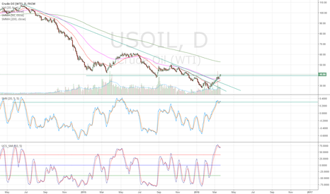 USOIL: Maybe 2 weeks left into Oil Bullishism