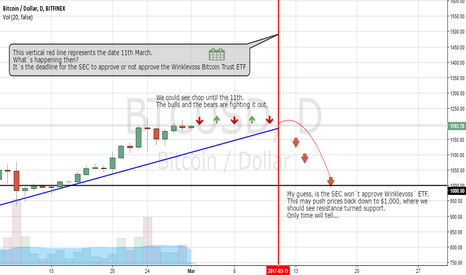 BTCUSD: BTC/USD Simple easy to follow chart.