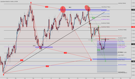 AUDUSD: Daily/Weekly AUDUSD Gartley + ABCD + QP