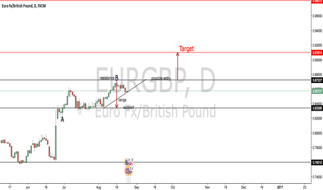 EURGBP: EUR/GBP possible long