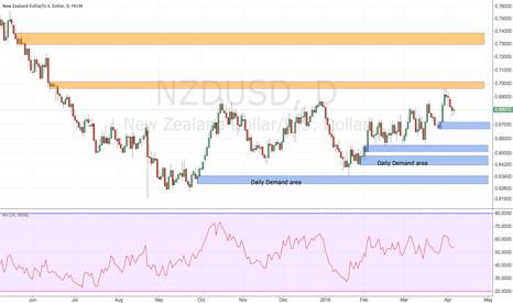NZDUSD: Nzdusd daily supply and demand area