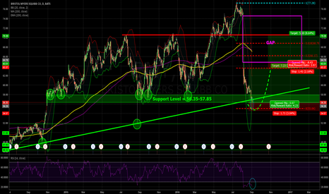 """BMY: Is this """"shakeout""""candle the buying candle for a turnaround?"""