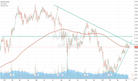 AAPL: Triangle breakthrough