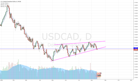 USDCAD: USDCAD Ascending Wedge support test