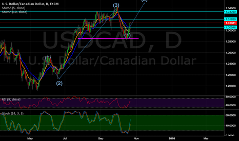 USDCAD: USD/CAD Elliot wave + Support = Long