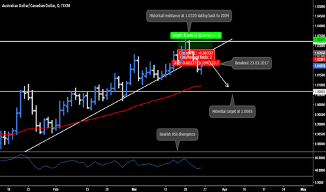 AUDCAD: AUD.CAD - Daily Chart Analysis