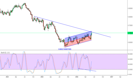 NZDUSD: Great pair to watch post-FED