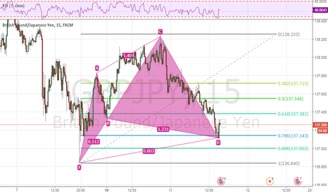GBPJPY: gbpjpy cypher pattern - buy